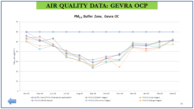 Air Quality Data